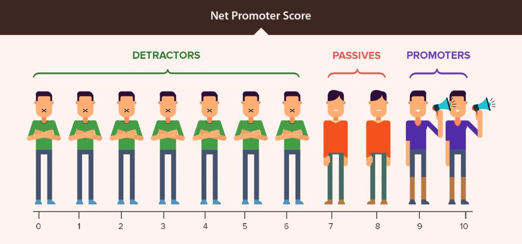 net promoter score referral