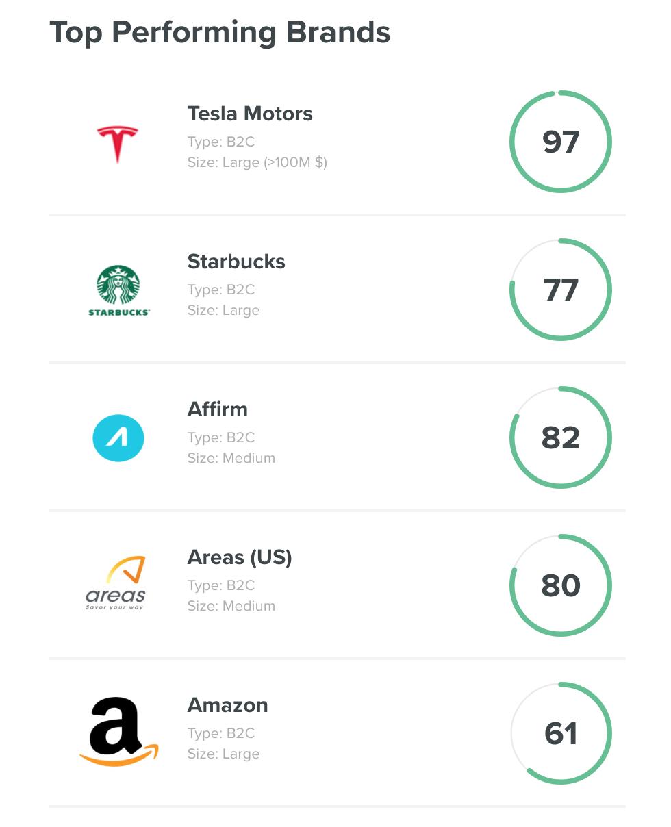 Net Promoter Score aziende migliori